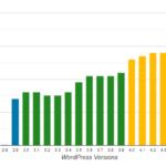 New Chart – WordPress oEmbed Providers