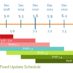 Proposal: Dropping support for old PHP versions via a fixed schedule